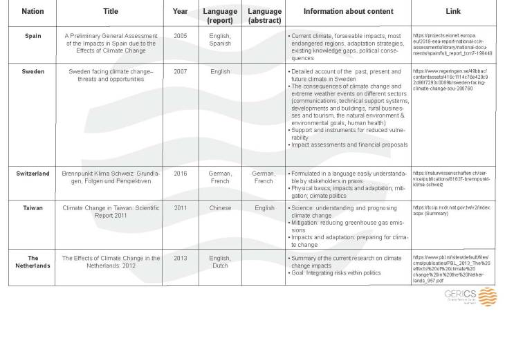 National climate assessment Tab8